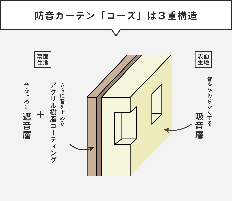 コーズは3重構造
