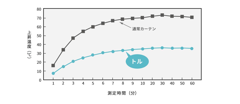 温度上昇比較グラフ