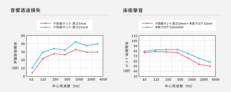 防音性能チャート