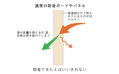 通常の防音ボードパネル