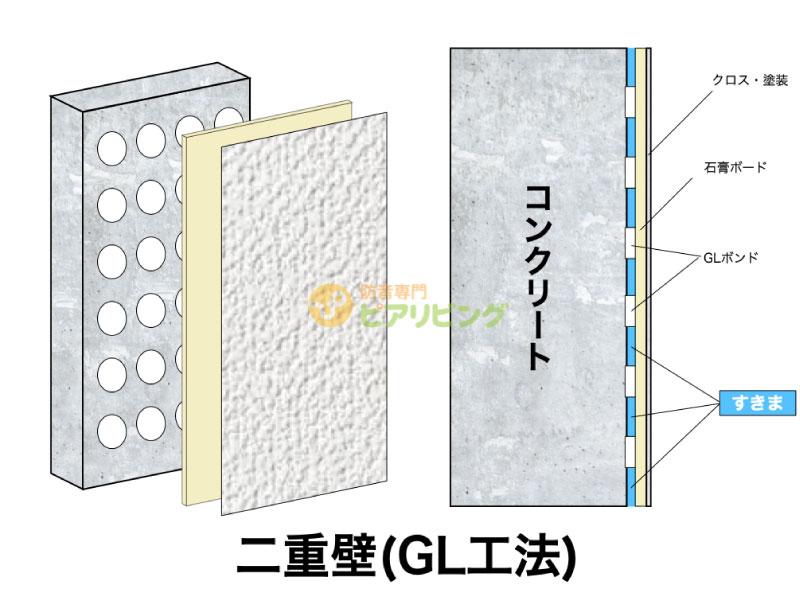 コンクリートやブロックで仕切られた壁に石膏ボードを貼るGL工法