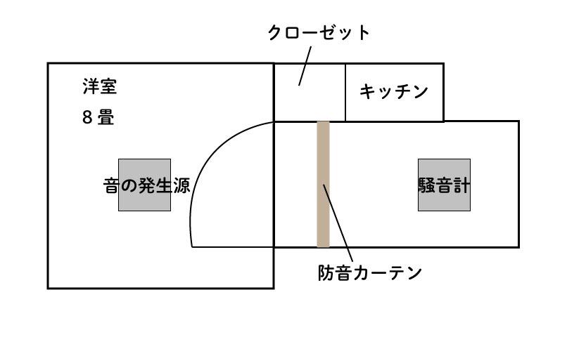 ドア用防音カーテンコーズ 間仕切り 実験